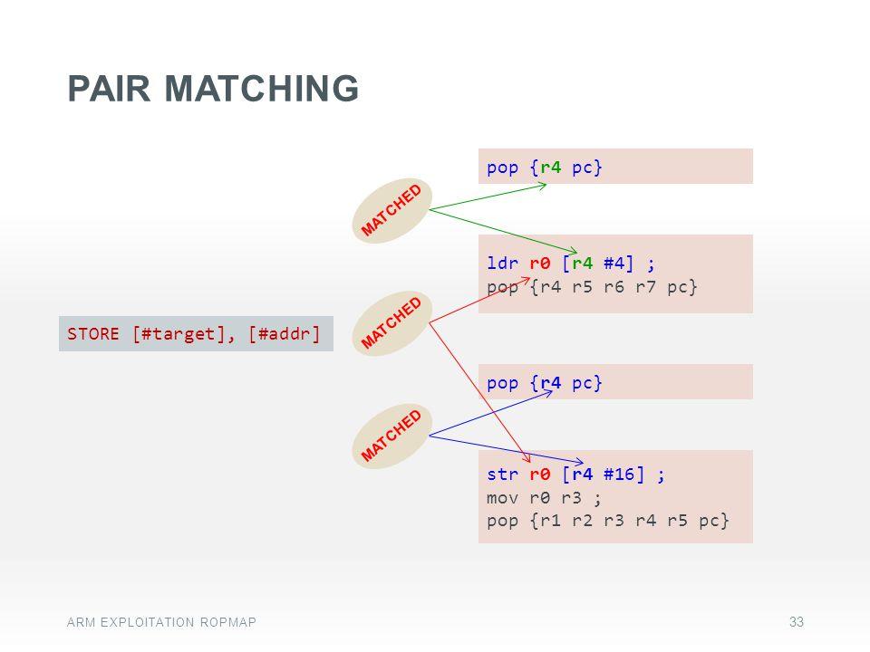 Pair matching pop {r4 pc} ldr r0 [r4 #4] ; pop {r4 r5 r6 r7 pc}